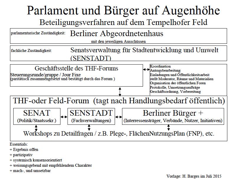 Modellvorschlag Hermann Barges:
