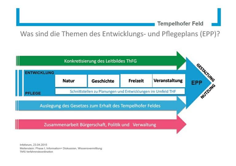 Themen EPP